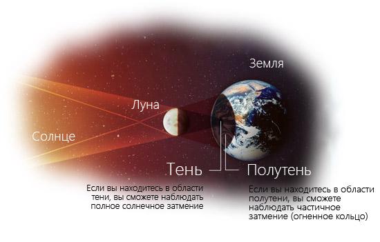 солнечное затмение схема