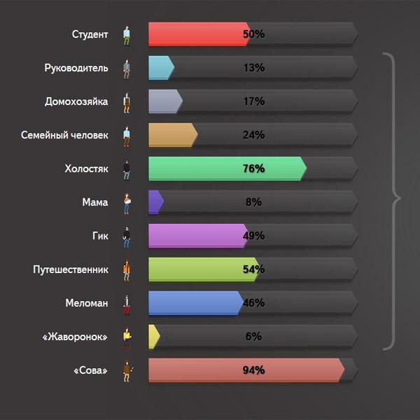 Яндекс, машинное обучение, поиск, алгоритмы, Крипта, Как вы ведете себя в интернете